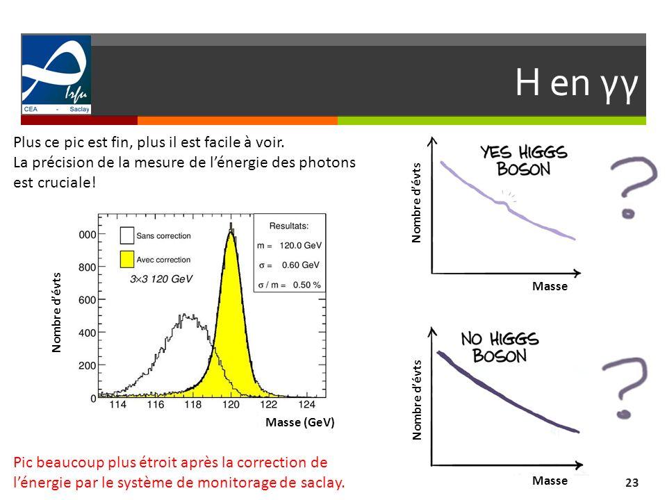 H en γγ 23 Masse Nombre dévts Plus ce pic est fin, plus il est facile à voir. La précision de la mesure de lénergie des photons est cruciale! Pic beau