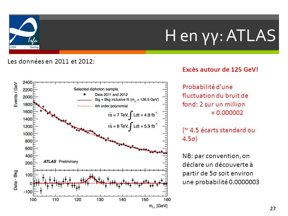 Excès autour de 125 GeV! Probabilité dune fluctuation du bruit de fond: 2 sur un million = 0.000002 (~ 4.5 écarts standard ou 4.5σ) NB: par convention