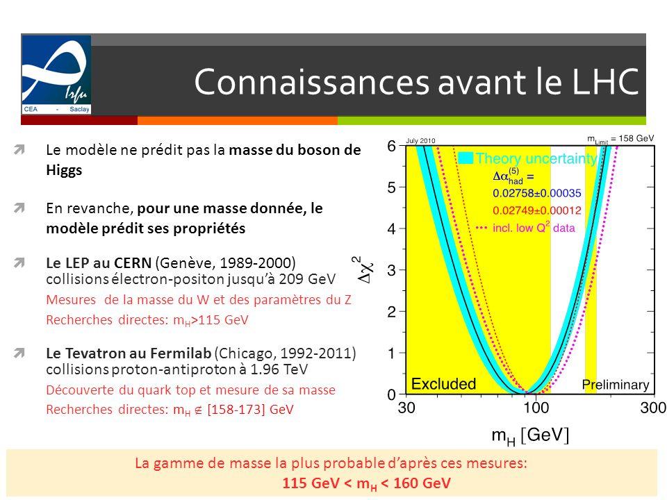 Connaissances avant le LHC 3 Le modèle ne prédit pas la masse du boson de Higgs En revanche, pour une masse donnée, le modèle prédit ses propriétés Le LEP au CERN (Genève, 1989-2000) collisions électron-positon jusquà 209 GeV Mesures de la masse du W et des paramètres du Z Recherches directes: m H >115 GeV Le Tevatron au Fermilab (Chicago, 1992-2011) collisions proton-antiproton à 1.96 TeV Découverte du quark top et mesure de sa masse Recherches directes: m H [158-173] GeV La gamme de masse la plus probable daprès ces mesures: 115 GeV < m H < 160 GeV