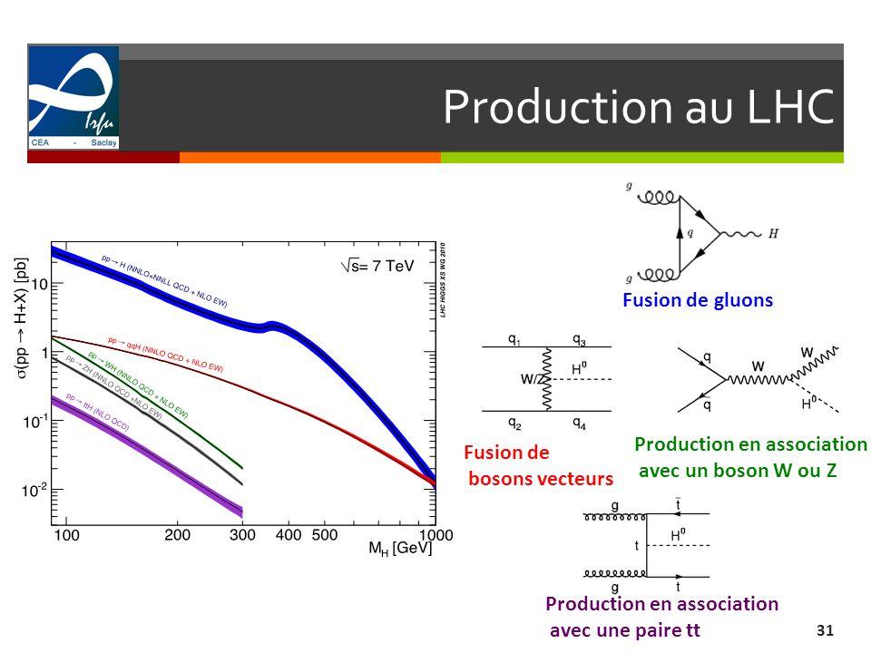 Production au LHC 31 Fusion de gluons Production en association avec un boson W ou Z Production en association avec une paire tt Fusion de bosons vect