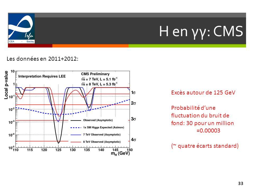 H en γγ: CMS 33 Les données en 2011+2012: Excès autour de 125 GeV Probabilité dune fluctuation du bruit de fond: 30 pour un million =0.00003 (~ quatre écarts standard)
