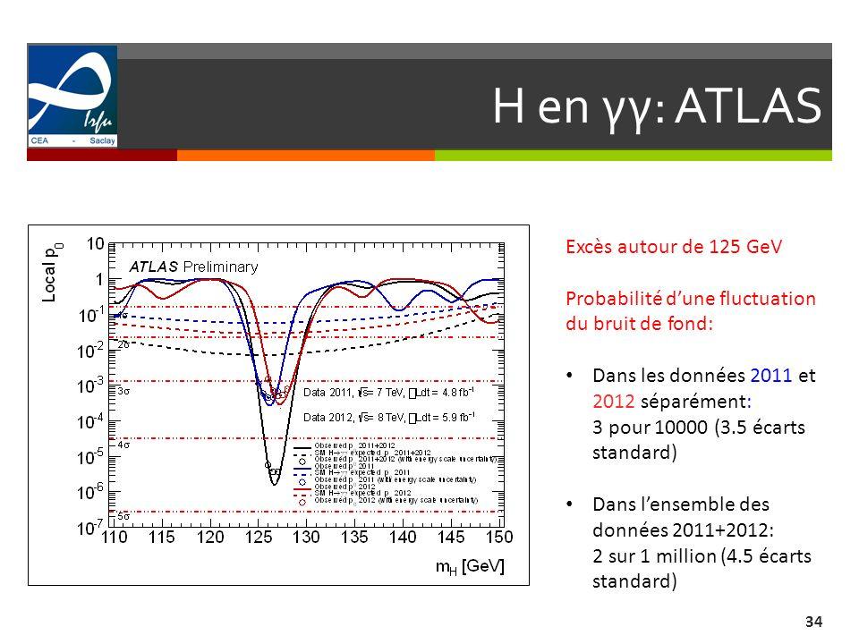 H en γγ: ATLAS 34 Excès autour de 125 GeV Probabilité dune fluctuation du bruit de fond: Dans les données 2011 et 2012 séparément: 3 pour 10000 (3.5 écarts standard) Dans lensemble des données 2011+2012: 2 sur 1 million (4.5 écarts standard)