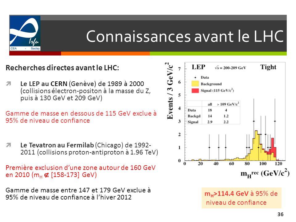 Connaissances avant le LHC 36 Recherches directes avant le LHC: Le LEP au CERN (Genève) de 1989 à 2000 (collisions électron-positon à la masse du Z, puis à 130 GeV et 209 GeV) Gamme de masse en dessous de 115 GeV exclue à 95% de niveau de confiance Le Tevatron au Fermilab (Chicago) de 1992- 2011 (collisions proton-antiproton à 1.96 TeV) Première exclusion dune zone autour de 160 GeV en 2010 (m H [158-173] GeV) Gamme de masse entre 147 et 179 GeV exclue à 95% de niveau de confiance à lhiver 2012 m H >114.4 GeV à 95% de niveau de confiance