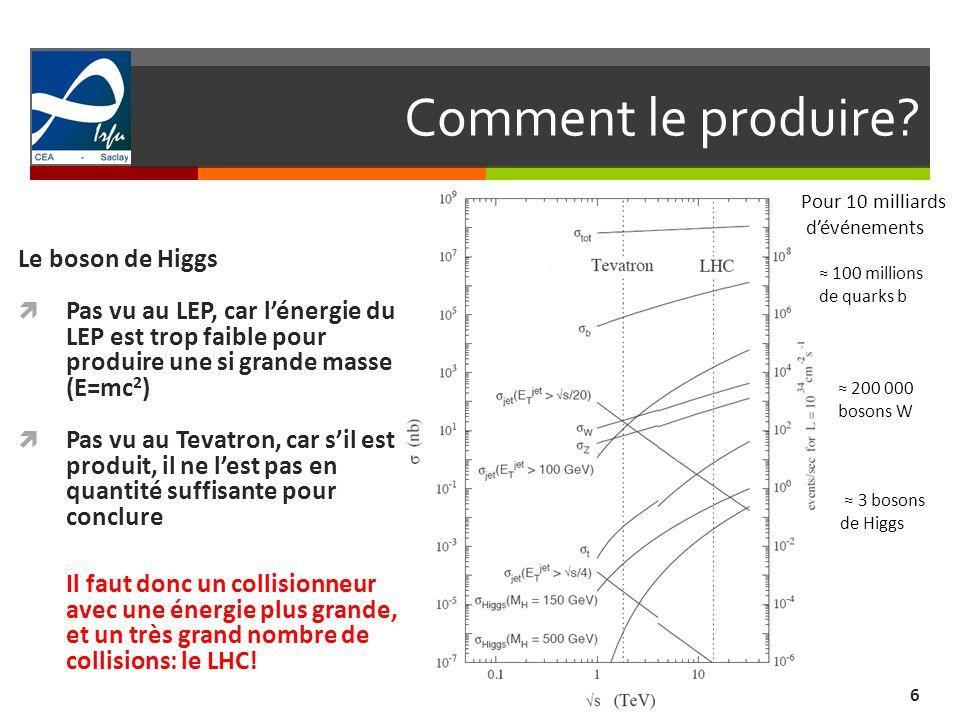 Comment le produire? 6 Le boson de Higgs Pas vu au LEP, car lénergie du LEP est trop faible pour produire une si grande masse (E=mc 2 ) Pas vu au Teva