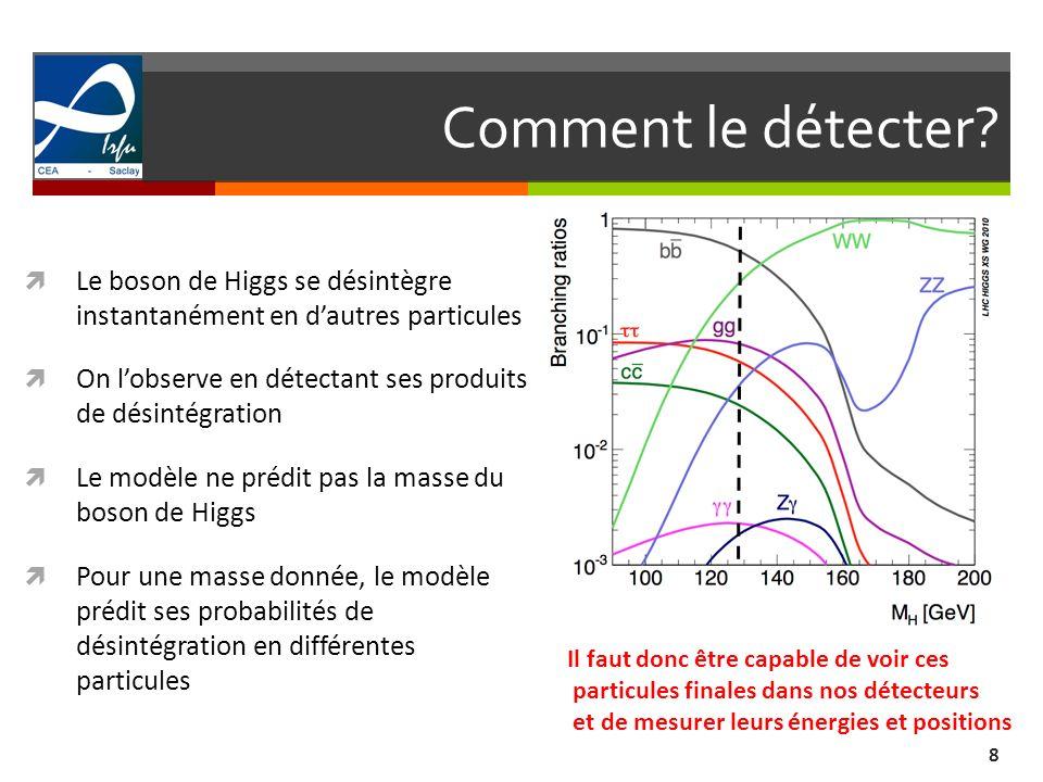 Comment le détecter? 8 Le boson de Higgs se désintègre instantanément en dautres particules On lobserve en détectant ses produits de désintégration Le