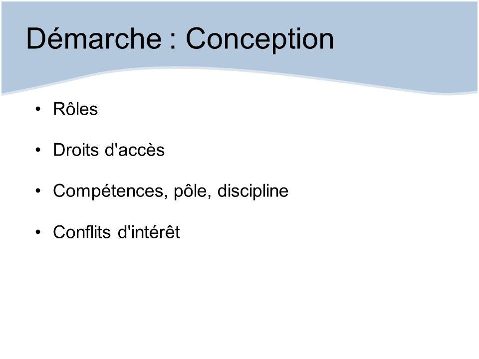 Démarche : Conception Rôles Droits d'accès Compétences, pôle, discipline Conflits d'intérêt
