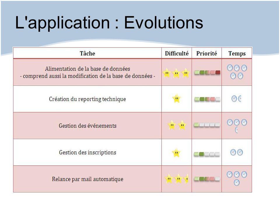 L'application : Evolutions
