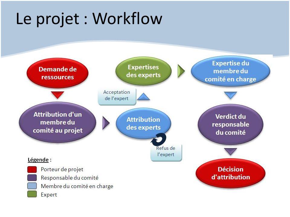 Le projet : Mission Créer un outil de soutien au fonctionnement Automatisation du workflow Outil décisionnel Existant : site Internet hpc@lr