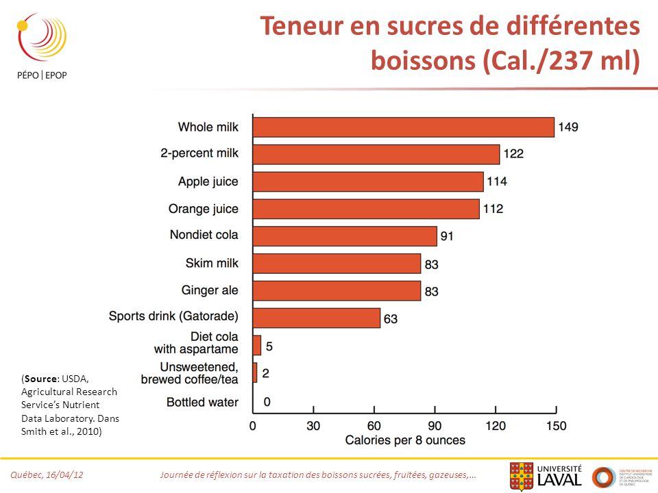 Québec, 16/04/12 Journée de réflexion sur la taxation des boissons sucrées, fruitées, gazeuses,… Teneur en sucres de différentes boissons (Cal./237 ml