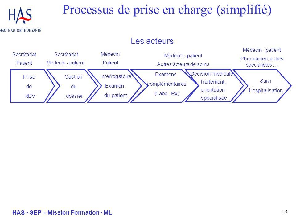 13 HAS - SEP – Mission Formation - ML Processus de prise en charge (simplifié) Médecin - patient Pharmacien, autres spécialistes … Les acteurs Médecin