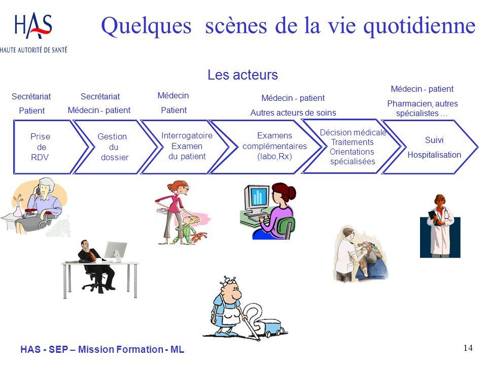 14 HAS - SEP – Mission Formation - ML Quelques scènes de la vie quotidienne Médecin-patient Pharmacien, autres spécialistes … Les acteurs Médecin-pati