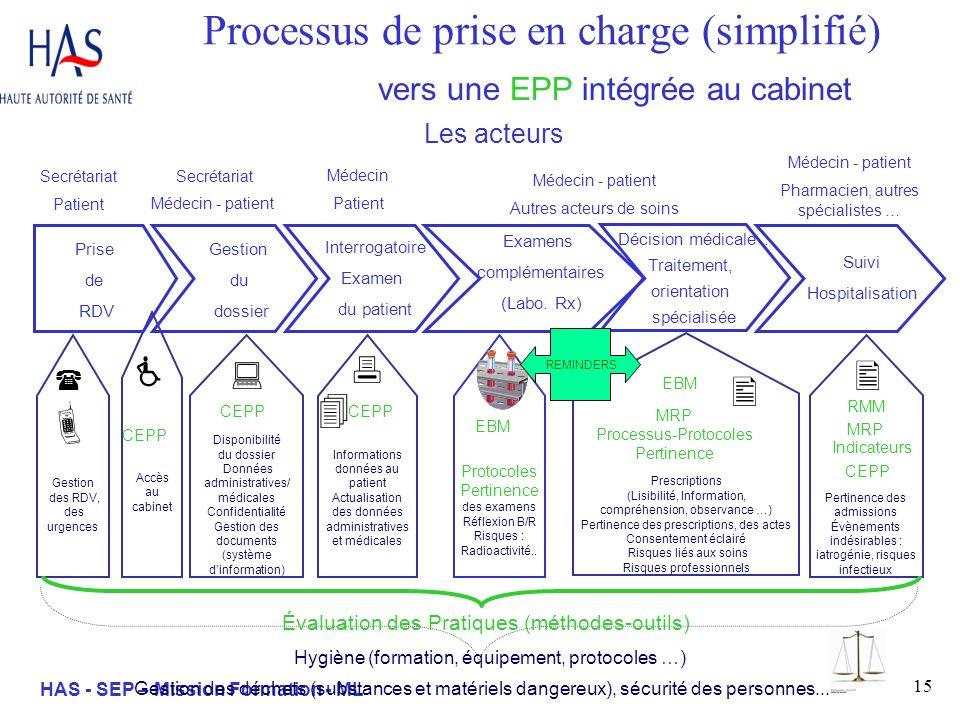 15 HAS - SEP – Mission Formation - ML Prescriptions (Lisibilité, Information, compréhension, observance …) Pertinence des prescriptions, des actes Con