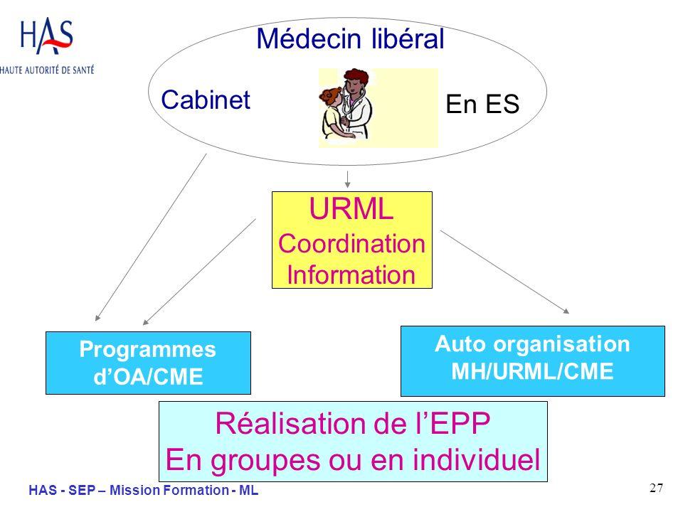 27 HAS - SEP – Mission Formation - ML URML Coordination Information Médecin libéral Programmes dOA/CME Auto organisation MH/URML/CME Cabinet En ES Réa