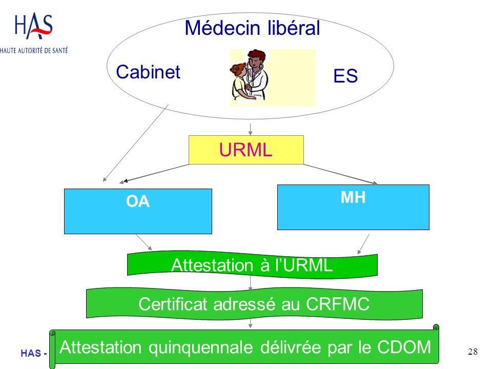 28 HAS - SEP – Mission Formation - ML Médecin libéral URML OA MH Cabinet ES Attestation à lURML Certificat adressé au CRFMC Attestation quinquennale d