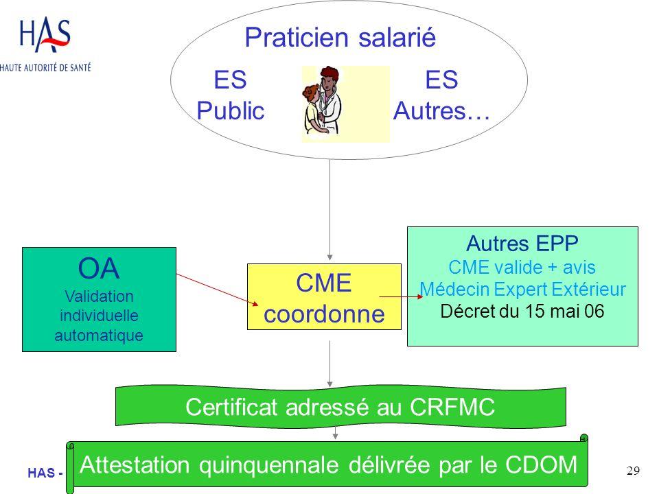 29 HAS - SEP – Mission Formation - ML Praticien salarié CME coordonne Autres EPP CME valide + avis Médecin Expert Extérieur Décret du 15 mai 06 ES Pub