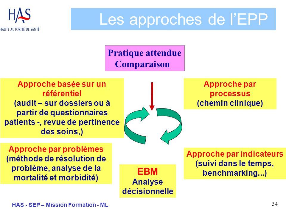 34 HAS - SEP – Mission Formation - ML Les approches de lEPP Approche basée sur un référentiel (audit – sur dossiers ou à partir de questionnaires pati