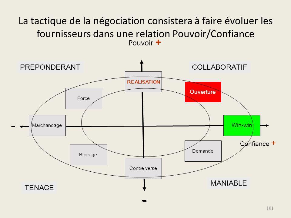 La tactique de la négociation consistera à faire évoluer les fournisseurs dans une relation Pouvoir/Confiance 101 - - TENACE PREPONDERANTCOLLABORATIF