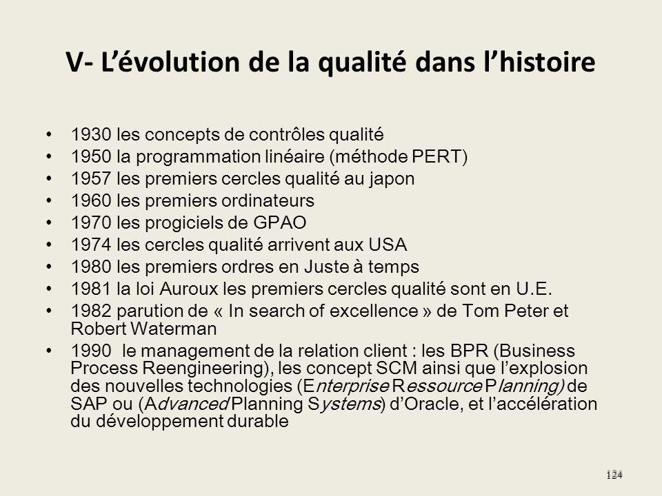 V- Lévolution de la qualité dans lhistoire 1930 les concepts de contrôles qualité 1950 la programmation linéaire (méthode PERT) 1957 les premiers cerc