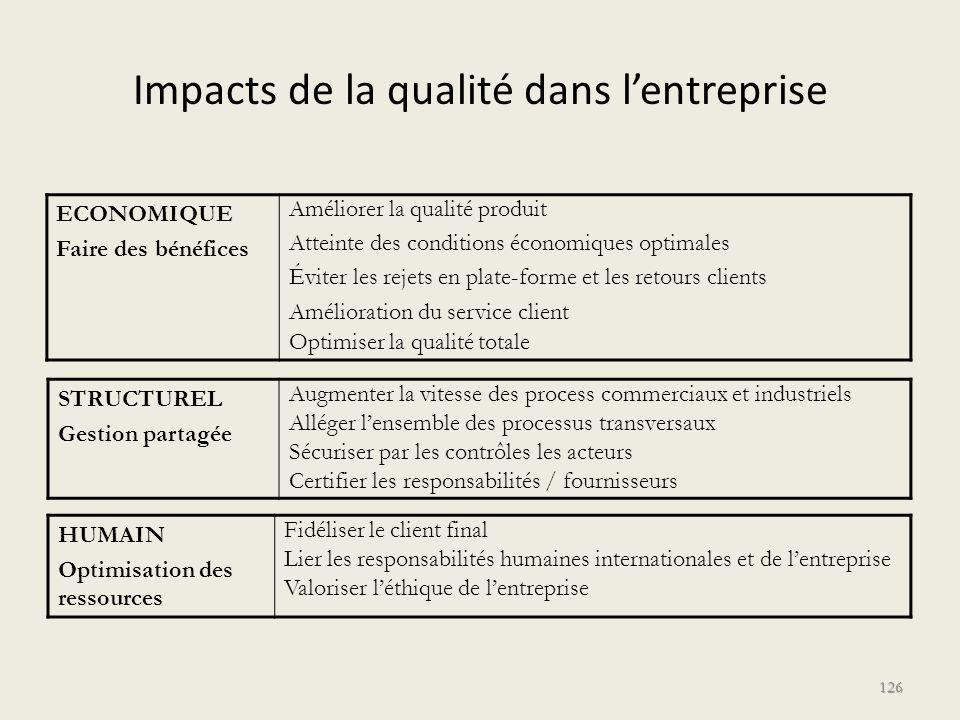 Impacts de la qualité dans lentreprise ECONOMIQUE Faire des bénéfices Améliorer la qualité produit Atteinte des conditions économiques optimales Évite