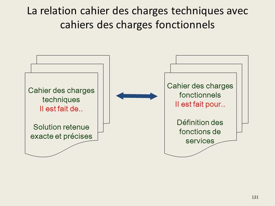 La relation cahier des charges techniques avec cahiers des charges fonctionnels 131 Cahier des charges fonctionnels Il est fait pour.. Définition des