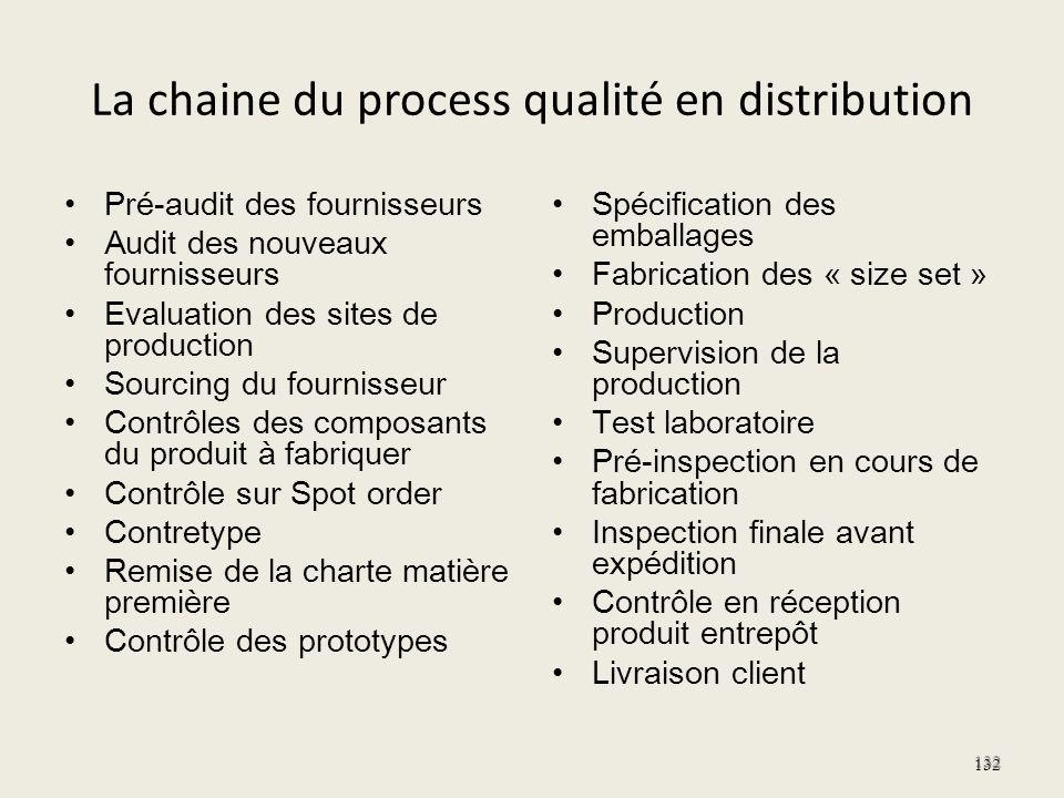 La chaine du process qualité en distribution Pré-audit des fournisseurs Audit des nouveaux fournisseurs Evaluation des sites de production Sourcing du