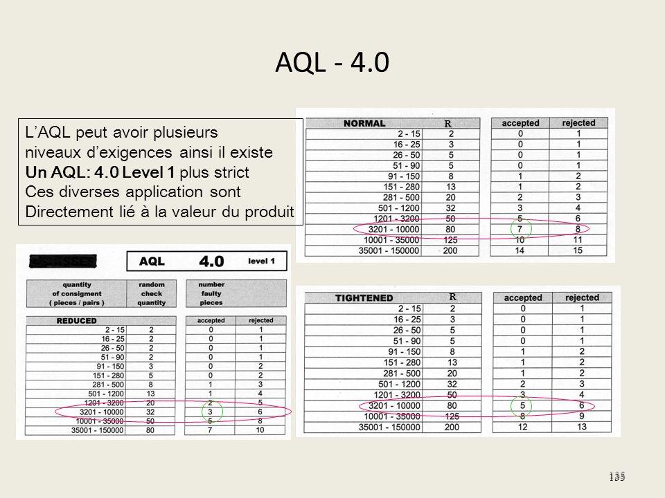 AQL - 4.0 135 LAQL peut avoir plusieurs niveaux dexigences ainsi il existe Un AQL: 4.0 Level 1 plus strict Ces diverses application sont Directement l