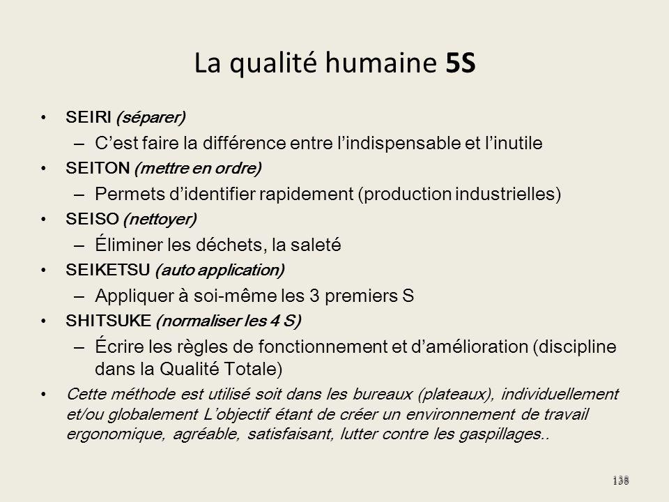 La qualité humaine 5S SEIRI (séparer) – Cest faire la différence entre lindispensable et linutile SEITON (mettre en ordre) – Permets didentifier rapid