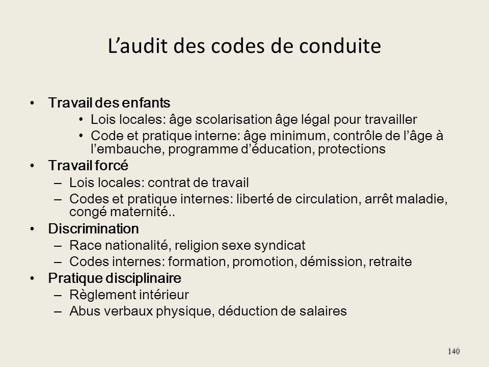 Laudit des codes de conduite Travail des enfants Lois locales: âge scolarisation âge légal pour travailler Code et pratique interne: âge minimum, cont