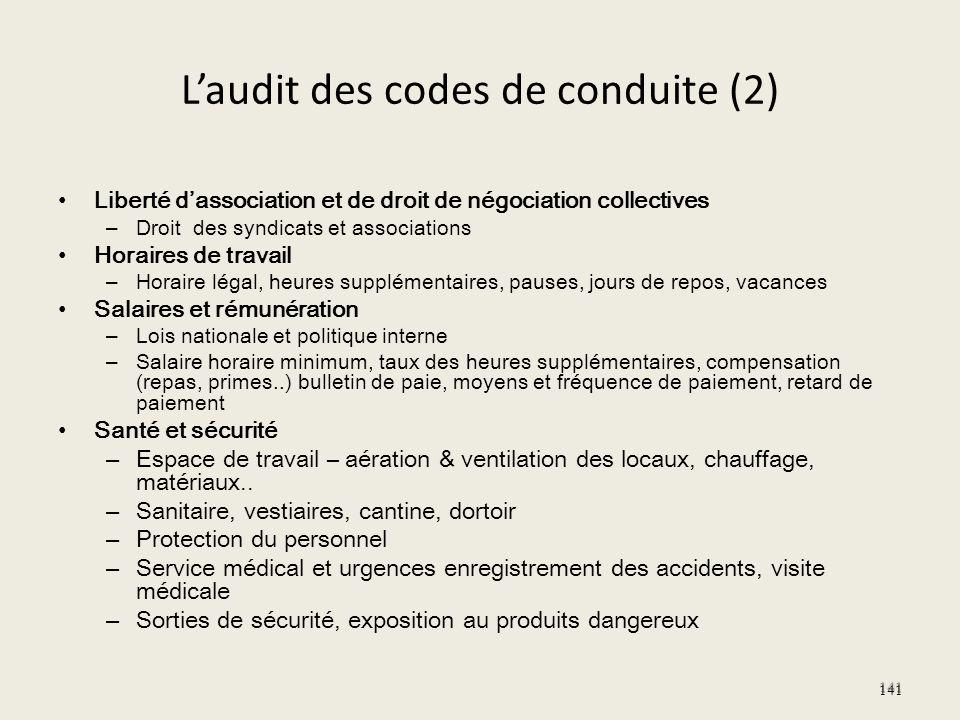 Laudit des codes de conduite (2) Liberté dassociation et de droit de négociation collectives – Droit des syndicats et associations Horaires de travail