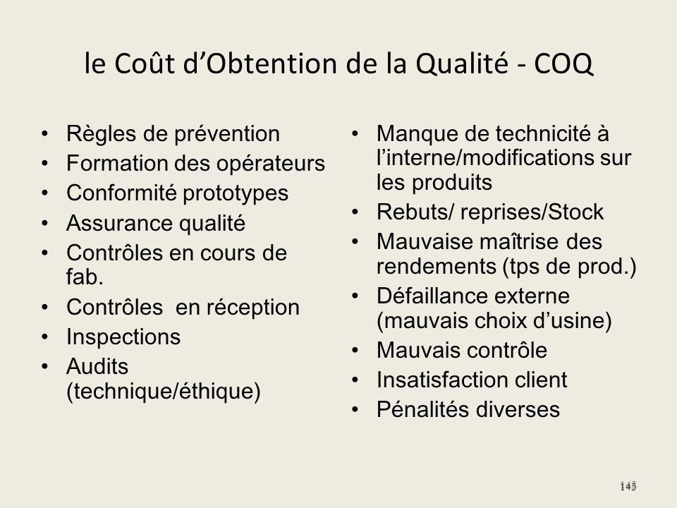 le Coût dObtention de la Qualité - COQ Règles de prévention Formation des opérateurs Conformité prototypes Assurance qualité Contrôles en cours de fab
