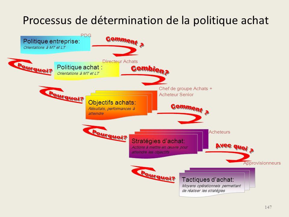 Processus de détermination de la politique achat 147 Politique achat : Orientations à MT et LT Objectifs achats: Résultats, performances à atteindre S