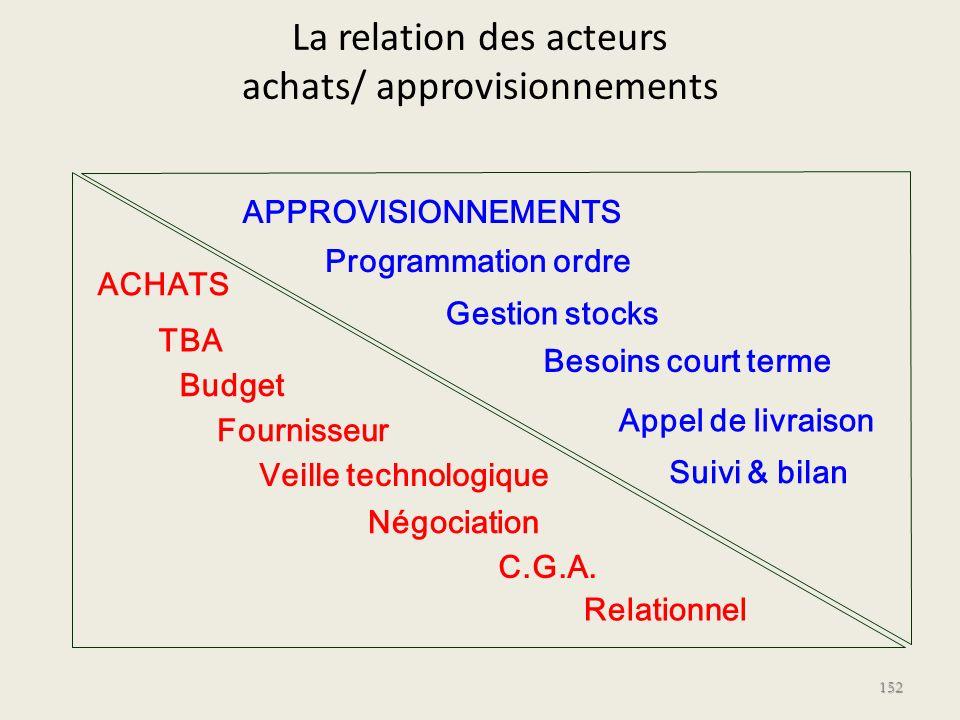 La relation des acteurs achats/ approvisionnements 152 ACHATS TBA Budget Fournisseur Veille technologique Négociation C.G.A. Relationnel APPROVISIONNE