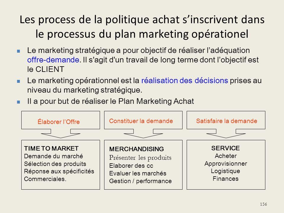 Les process de la politique achat sinscrivent dans le processus du plan marketing opérationel 156 Élaborer lOffre Constituer la demandeSatisfaire la d