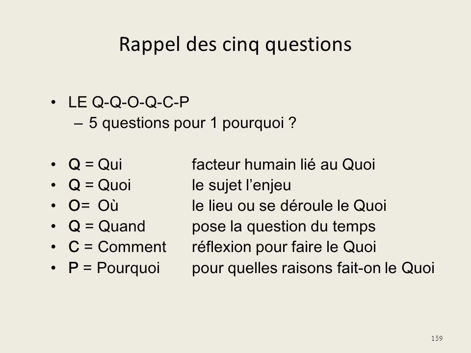 Rappel des cinq questions LE Q-Q-O-Q-C-P – 5 questions pour 1 pourquoi ? Q =Quifacteur humain lié au Quoi Q =Quoile sujet lenjeu O=Oùle lieu ou se dér