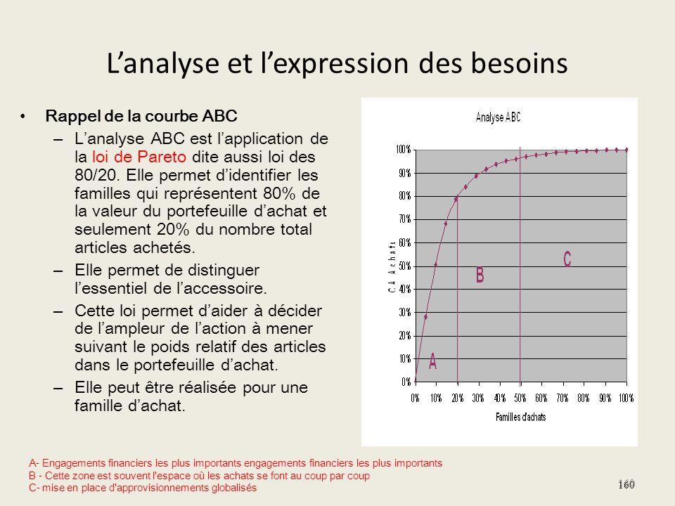 Lanalyse et lexpression des besoins Rappel de la courbe ABC – Lanalyse ABC est lapplication de la loi de Pareto dite aussi loi des 80/20. Elle permet