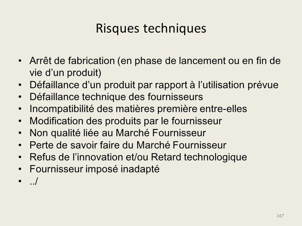Risques techniques Arrêt de fabrication (en phase de lancement ou en fin de vie dun produit) Défaillance dun produit par rapport à lutilisation prévue