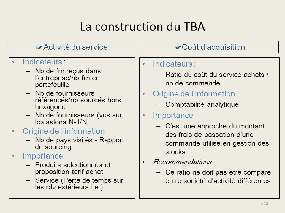 La construction du TBA Indicateurs : – Nb de frn reçus dans lentreprise/nb frn en portefeuille – Nb de fournisseurs référencés/nb sourcés hors hexagon