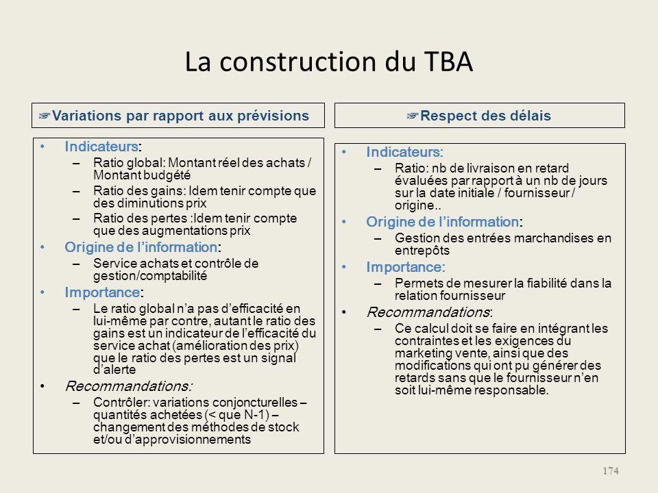 La construction du TBA Indicateurs: – Ratio global: Montant réel des achats / Montant budgété – Ratio des gains: Idem tenir compte que des diminutions