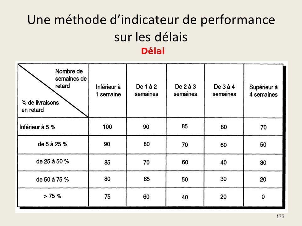 Une méthode dindicateur de performance sur les délais 175 Délai