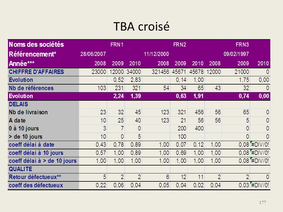 TBA croisé 177