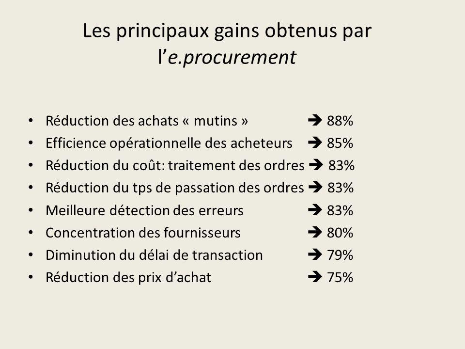 Les principaux gains obtenus par le.procurement Réduction des achats « mutins » 88% Efficience opérationnelle des acheteurs 85% Réduction du coût: tra