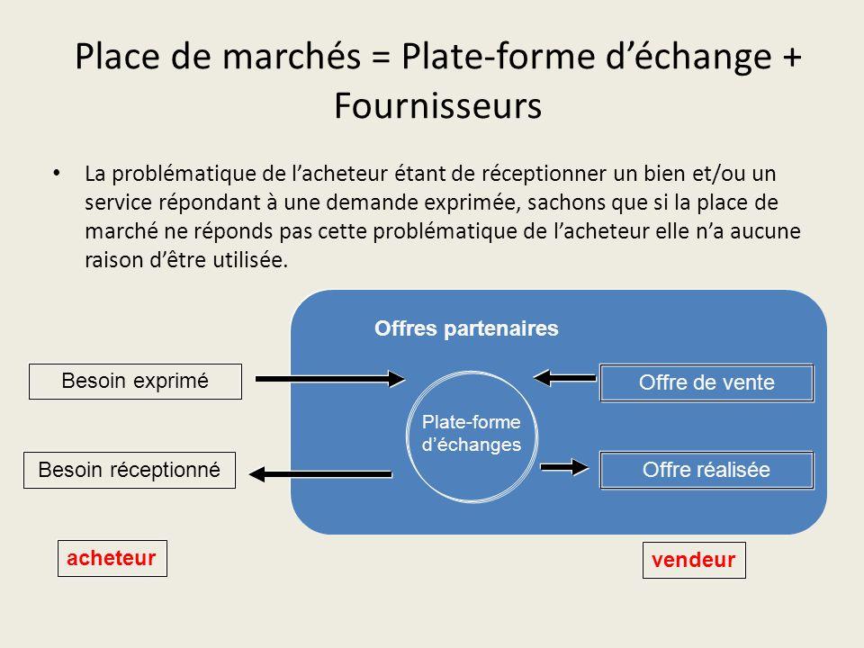 Place de marchés = Plate-forme déchange + Fournisseurs La problématique de lacheteur étant de réceptionner un bien et/ou un service répondant à une de