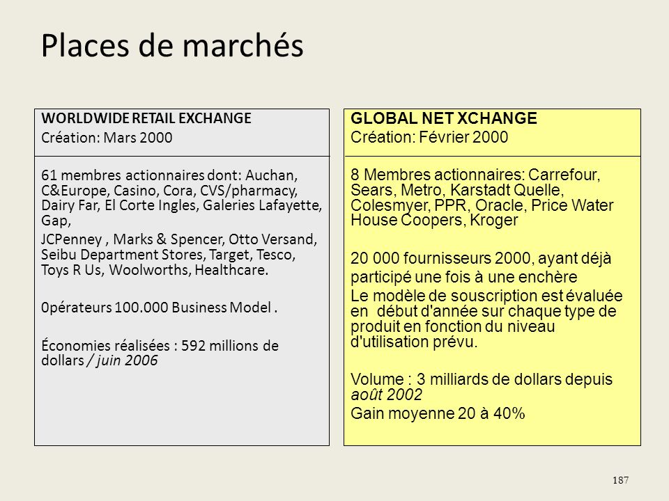 187 WORLDWIDE RETAIL EXCHANGE Création: Mars 2000 61 membres actionnaires dont: Auchan, C&Europe, Casino, Cora, CVS/pharmacy, Dairy Far, El Corte Ingl