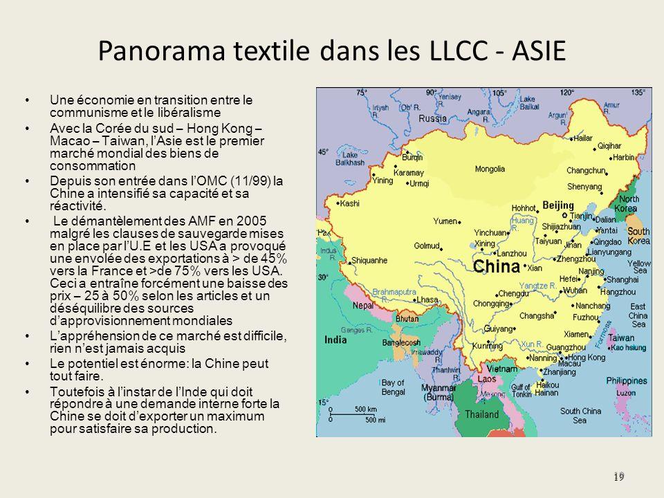 Panorama textile dans les LLCC - ASIE Une économie en transition entre le communisme et le libéralisme Avec la Corée du sud – Hong Kong – Macao – Taiw