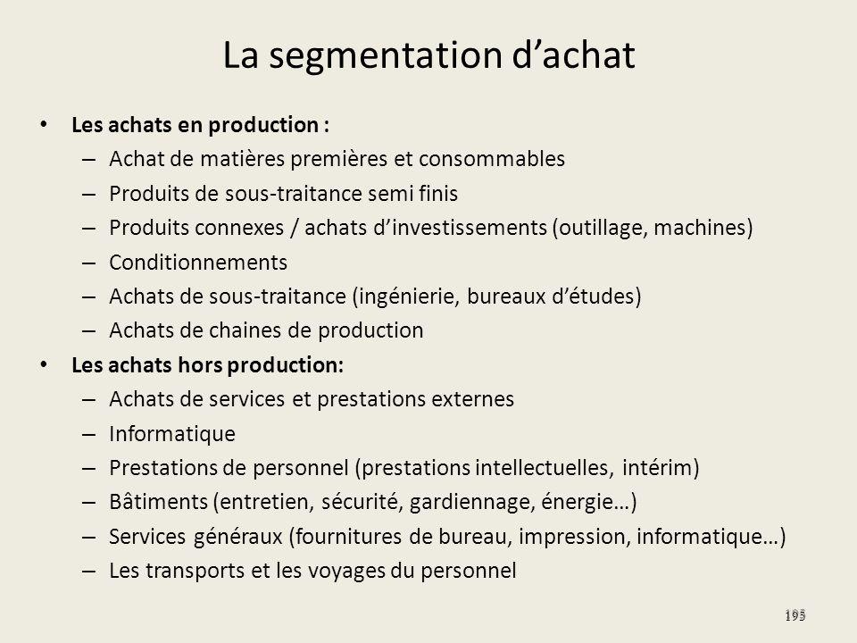 La segmentation dachat Les achats en production : – Achat de matières premières et consommables – Produits de sous-traitance semi finis – Produits con