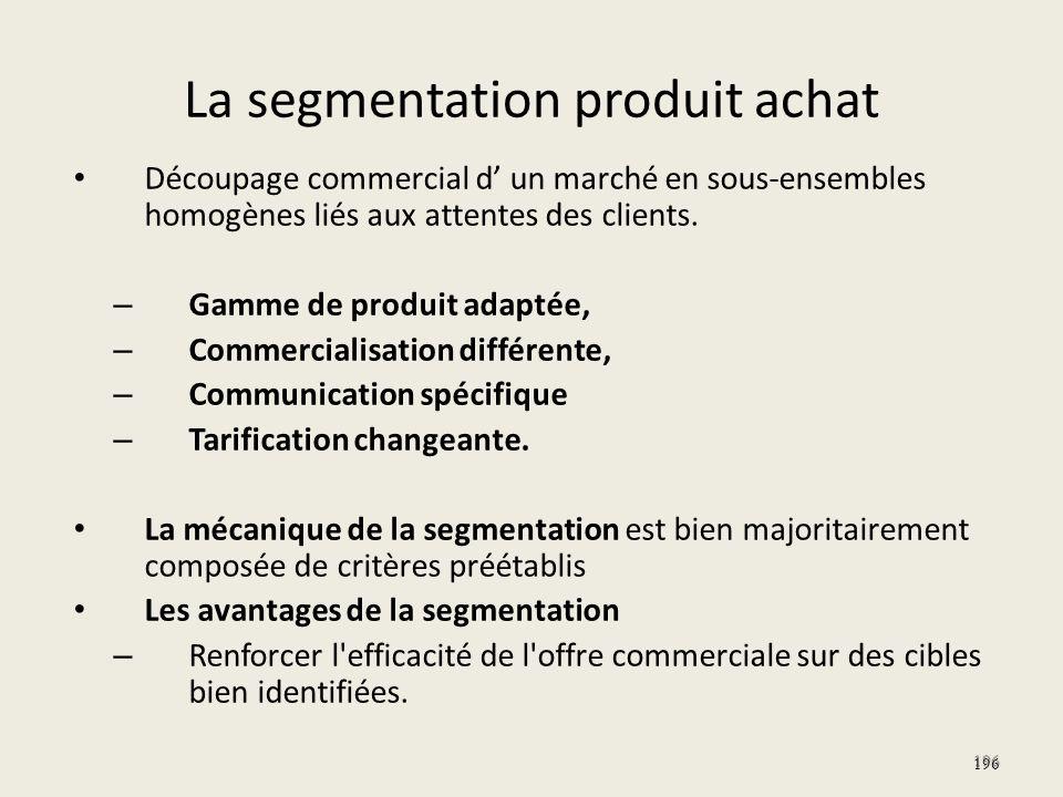 La segmentation produit achat Découpage commercial d un marché en sous-ensembles homogènes liés aux attentes des clients. – Gamme de produit adaptée,