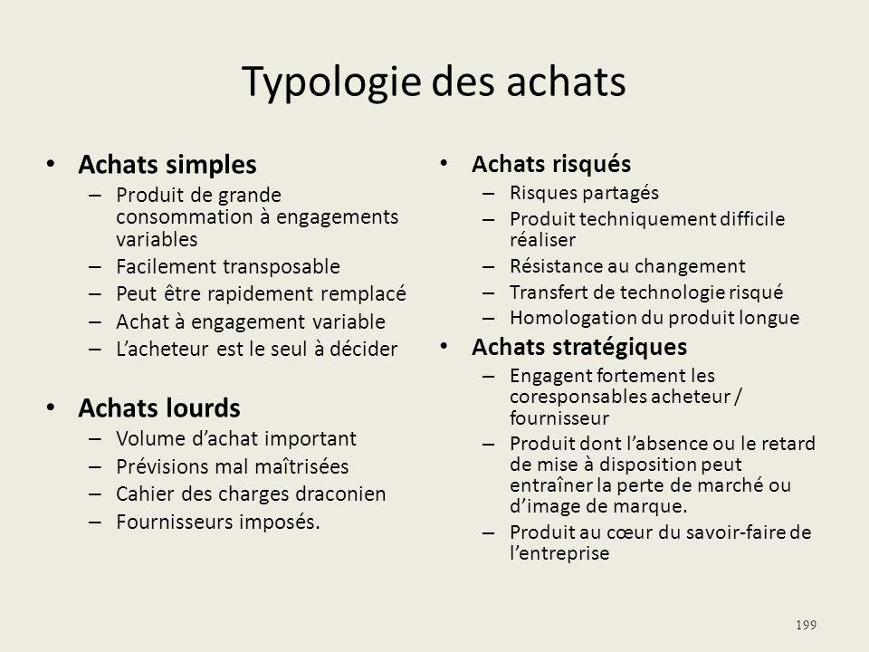 Typologie des achats Achats simples – Produit de grande consommation à engagements variables – Facilement transposable – Peut être rapidement remplacé