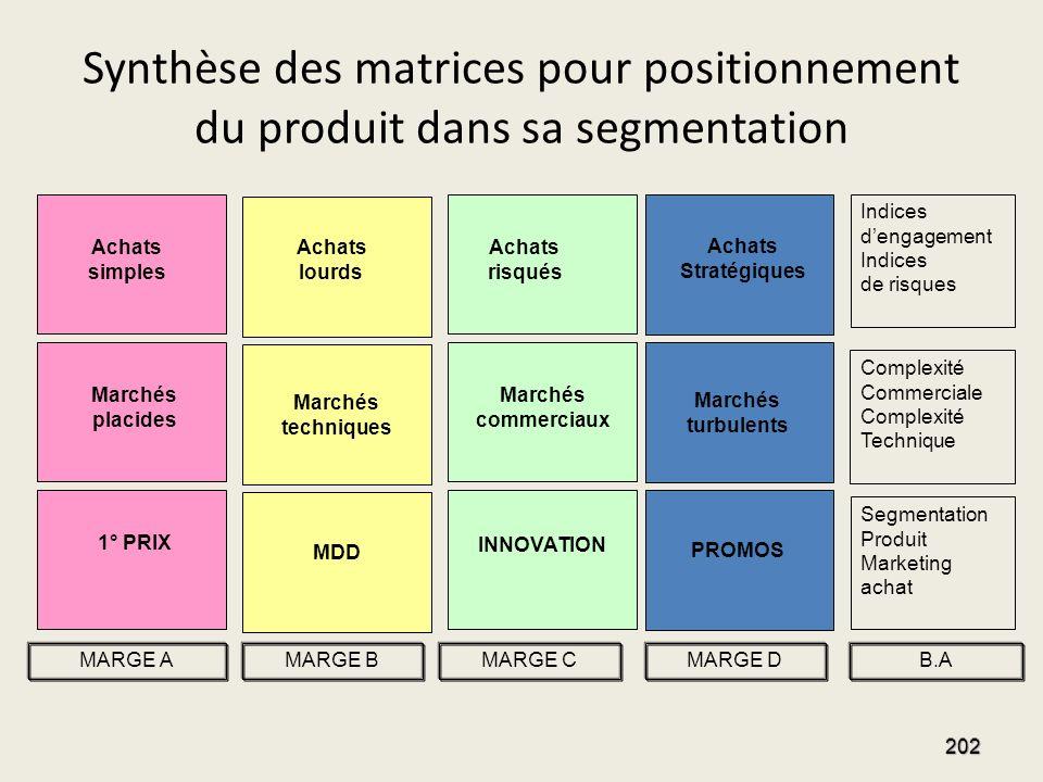 Synthèse des matrices pour positionnement du produit dans sa segmentation 202 Complexité Commerciale Complexité Technique Indices dengagement Indices