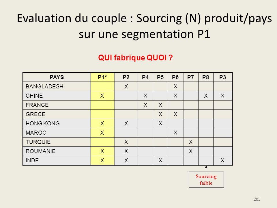Evaluation du couple : Sourcing (N) produit/pays sur une segmentation P1 PAYSP1*P2P4P5P6P7P8P3 BANGLADESHXX CHINEXXXXX FRANCEXX GRECEXX HONG KONGXXX M