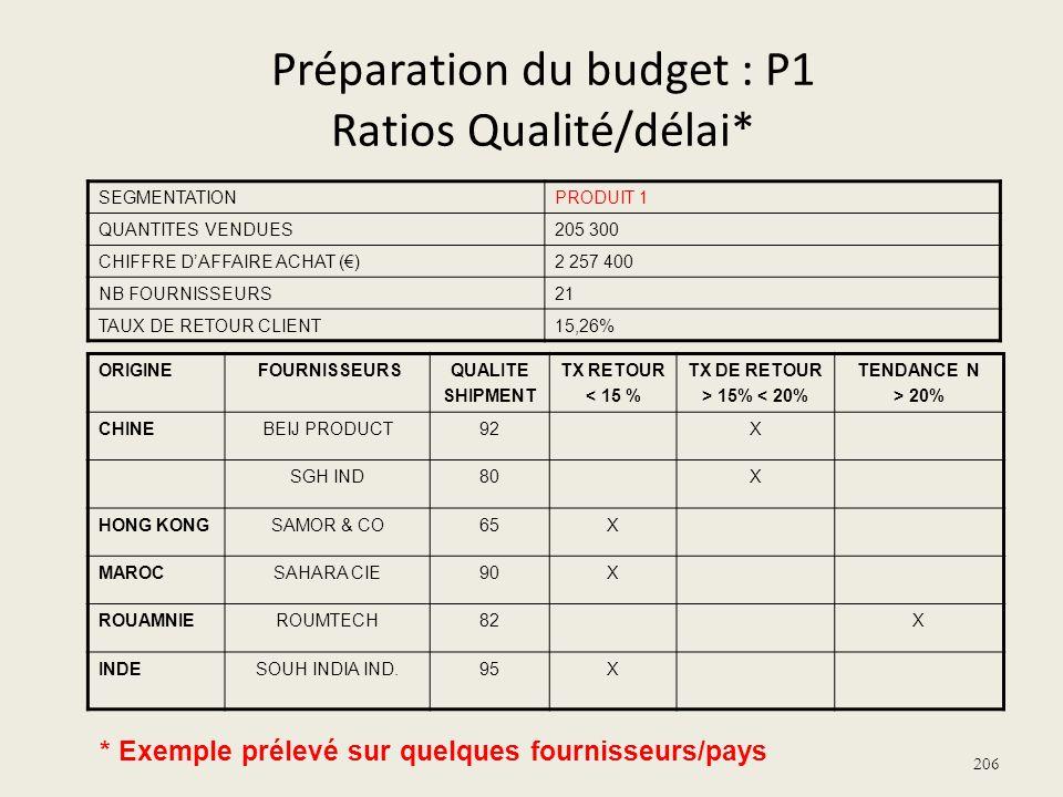 Préparation du budget : P1 Ratios Qualité/délai* ORIGINE FOURNISSEURSQUALITE SHIPMENT TX RETOUR < 15 % TX DE RETOUR > 15% < 20% TENDANCE N > 20% CHINE